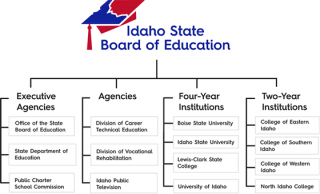 Board Governance Structure
