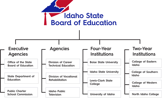 Idaho State Board of Education Organizational Structure